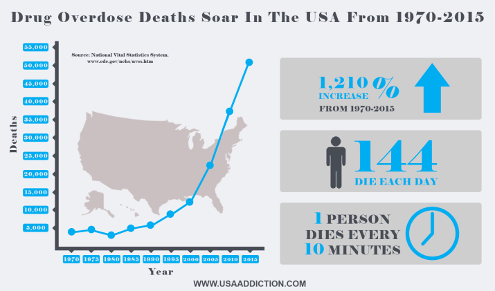 drug overdose deaths in the USA